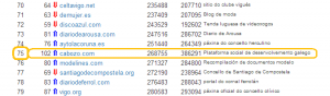 Pica aquí para ver o ranking completo (a marzo de 2013)